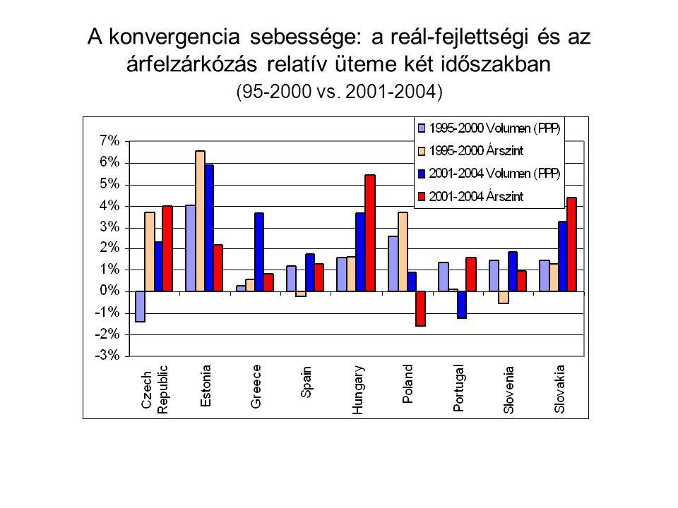 A konvergencia sebessége: a reál-fejlettségi és az árfelzárkózás relatív üteme két időszakban (95-2000 vs.