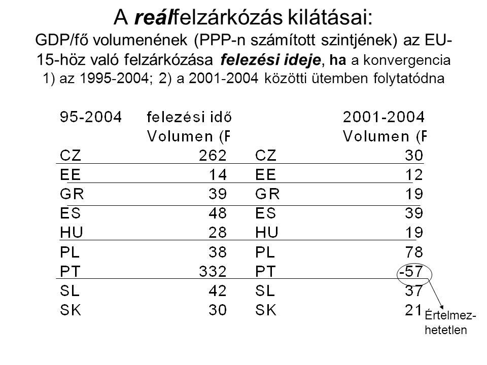 A reálfelzárkózás kilátásai: GDP/fő volumenének (PPP-n számított szintjének) az EU-15-höz való felzárkózása felezési ideje, ha a konvergencia 1) az 1995-2004; 2) a 2001-2004 közötti ütemben folytatódna