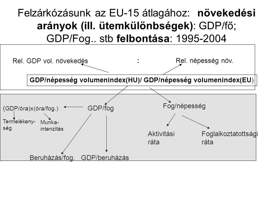 Felzárkózásunk az EU-15 átlagához: növekedési arányok (ill