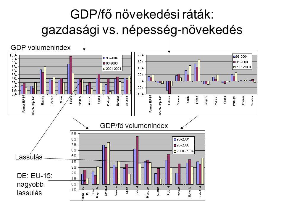 GDP/fő növekedési ráták: gazdasági vs. népesség-növekedés
