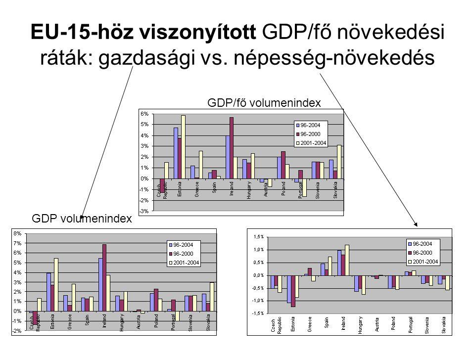EU-15-höz viszonyított GDP/fő növekedési ráták: gazdasági vs