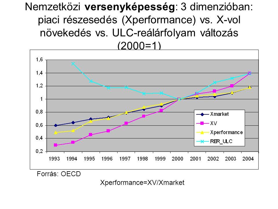 Nemzetközi versenyképesség: 3 dimenzióban: piaci részesedés (Xperformance) vs. X-vol növekedés vs. ULC-reálárfolyam változás (2000=1)