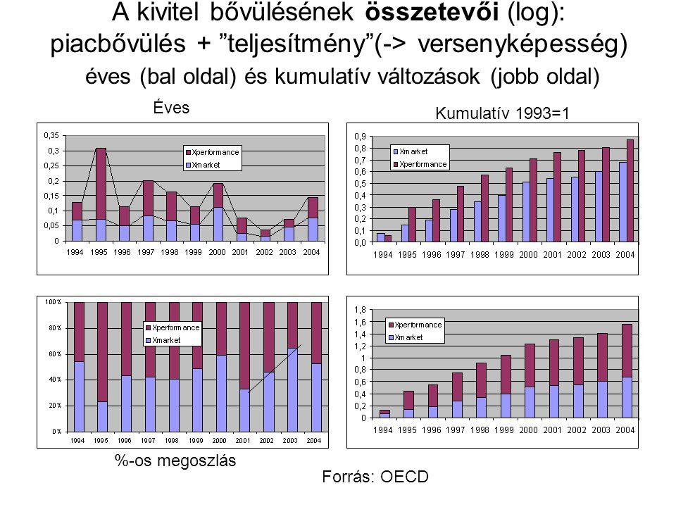 A kivitel bővülésének összetevői (log): piacbővülés + teljesítmény (-> versenyképesség) éves (bal oldal) és kumulatív változások (jobb oldal)