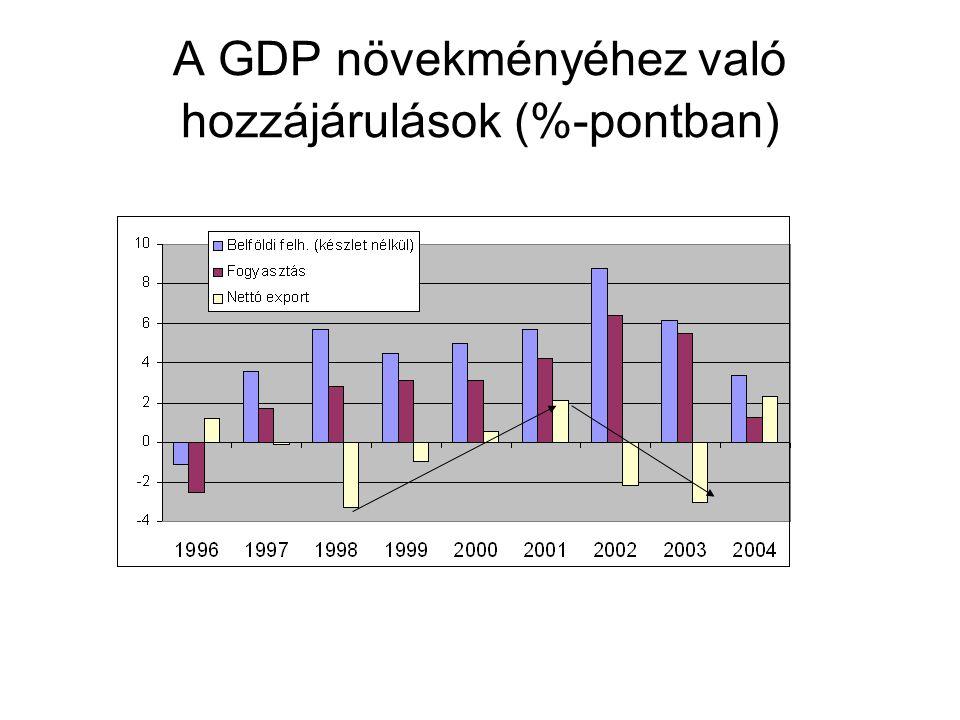 A GDP növekményéhez való hozzájárulások (%-pontban)