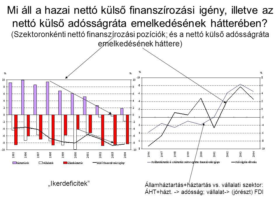 Mi áll a hazai nettó külső finanszírozási igény, illetve az nettó külső adósságráta emelkedésének hátterében (Szektoronkénti nettó finanszírozási pozíciók; és a nettó külső adósságráta emelkedésének háttere)