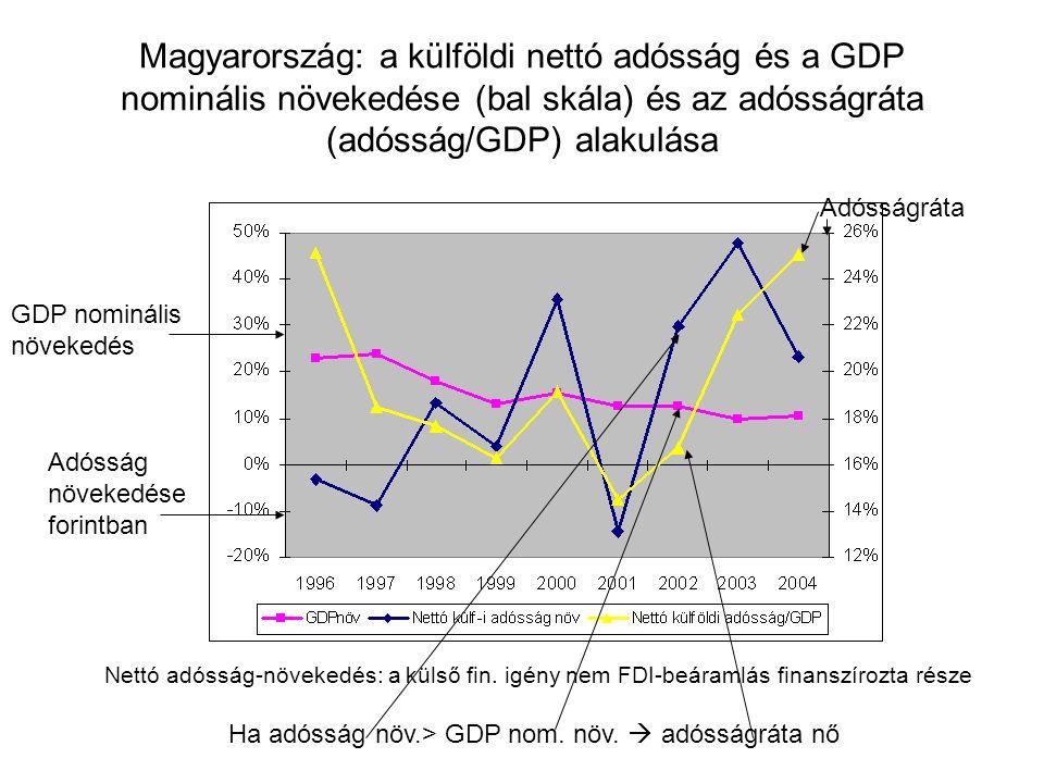 Magyarország: a külföldi nettó adósság és a GDP nominális növekedése (bal skála) és az adósságráta (adósság/GDP) alakulása