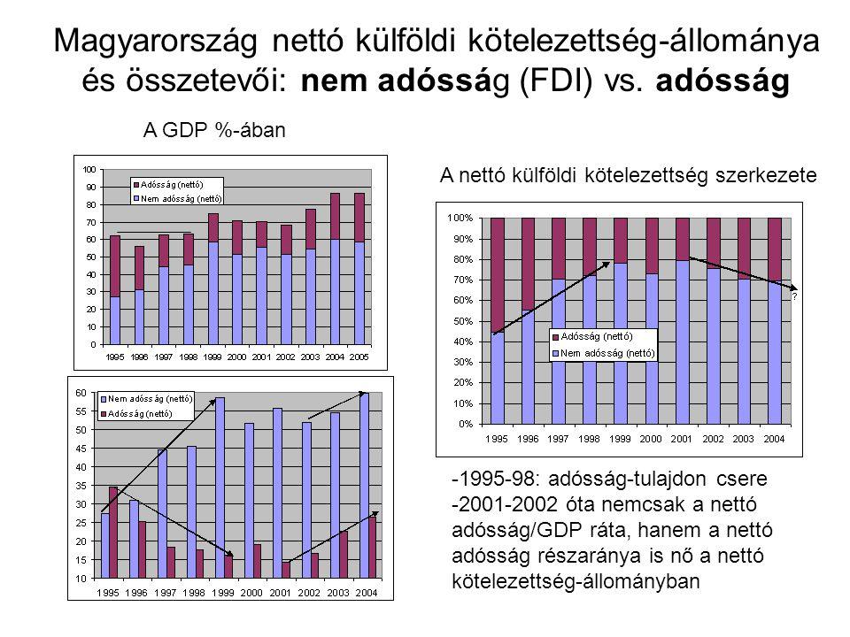 Magyarország nettó külföldi kötelezettség-állománya és összetevői: nem adósság (FDI) vs. adósság
