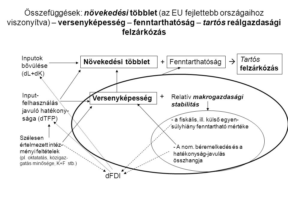 Összefüggések: növekedési többlet (az EU fejlettebb országaihoz viszonyítva) – versenyképesség – fenntarthatóság – tartós reálgazdasági felzárkózás