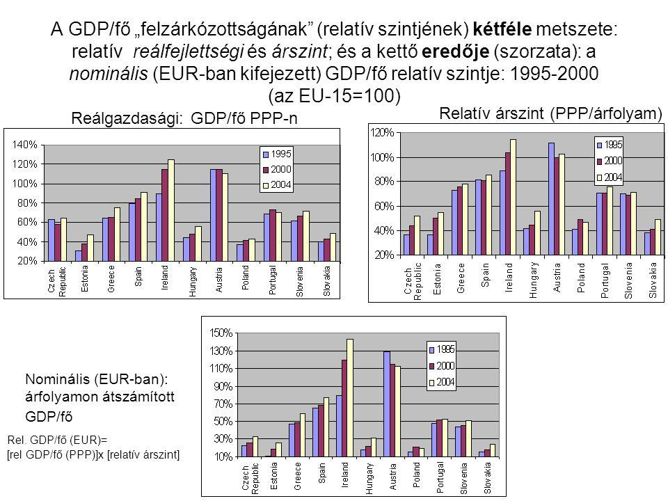 """A GDP/fő """"felzárkózottságának (relatív szintjének) kétféle metszete: relatív reálfejlettségi és árszint; és a kettő eredője (szorzata): a nominális (EUR-ban kifejezett) GDP/fő relatív szintje: 1995-2000 (az EU-15=100)"""