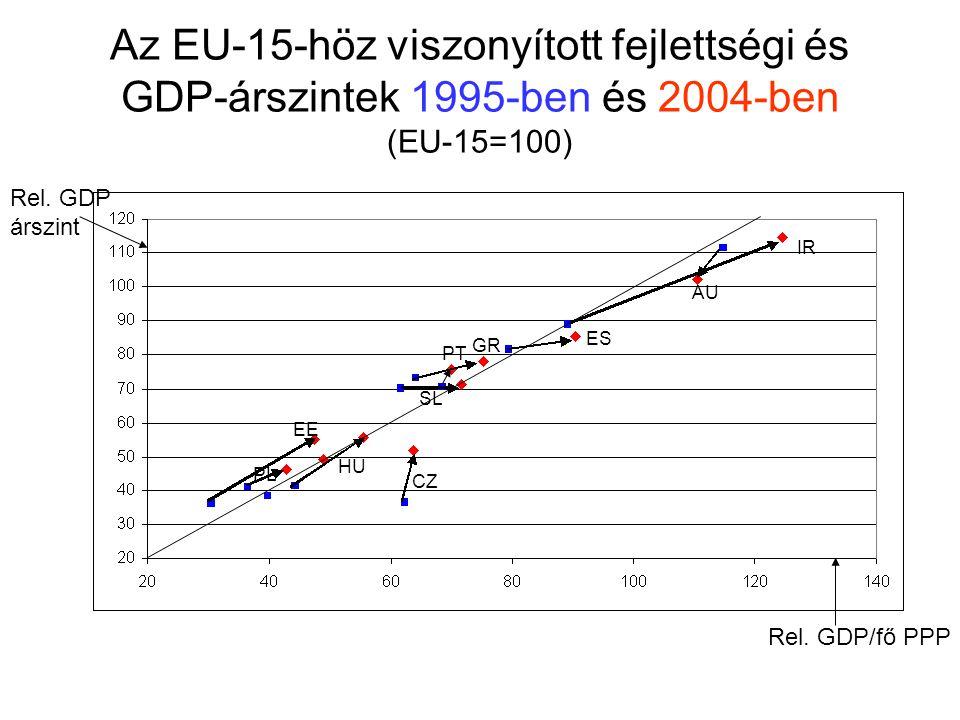 Az EU-15-höz viszonyított fejlettségi és GDP-árszintek 1995-ben és 2004-ben (EU-15=100)