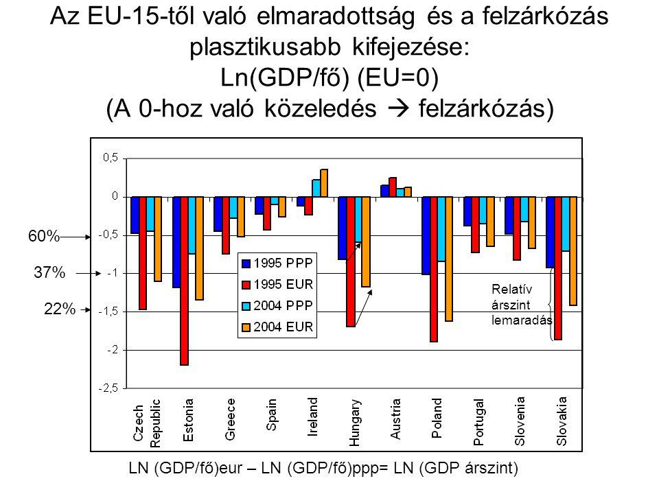 Az EU-15-től való elmaradottság és a felzárkózás plasztikusabb kifejezése: Ln(GDP/fő) (EU=0) (A 0-hoz való közeledés  felzárkózás)