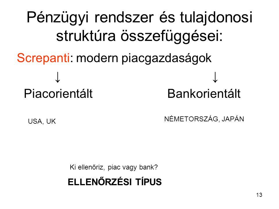 Pénzügyi rendszer és tulajdonosi struktúra összefüggései: