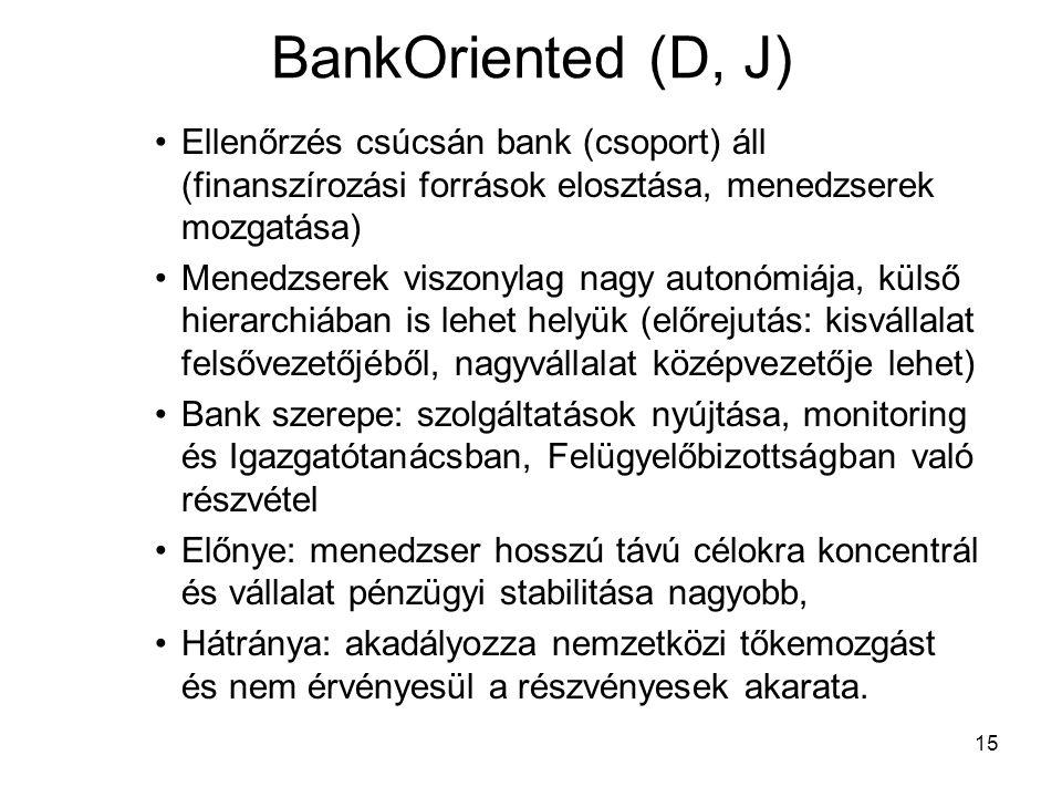 BankOriented (D, J) Ellenőrzés csúcsán bank (csoport) áll (finanszírozási források elosztása, menedzserek mozgatása)
