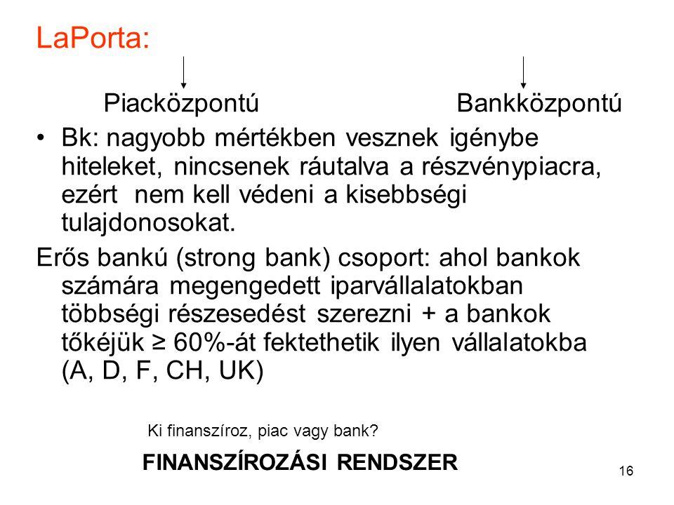 LaPorta: Piacközpontú Bankközpontú