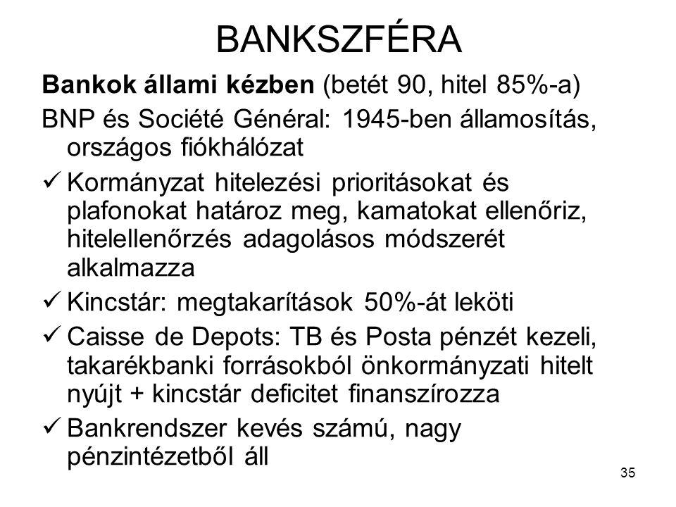 BANKSZFÉRA Bankok állami kézben (betét 90, hitel 85%-a)