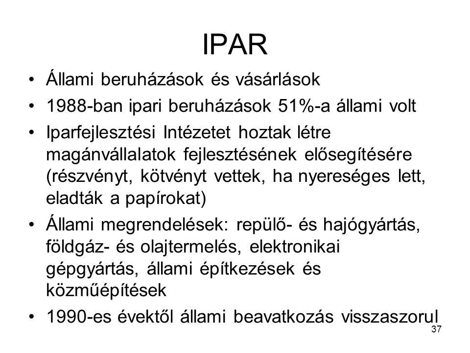IPAR Állami beruházások és vásárlások