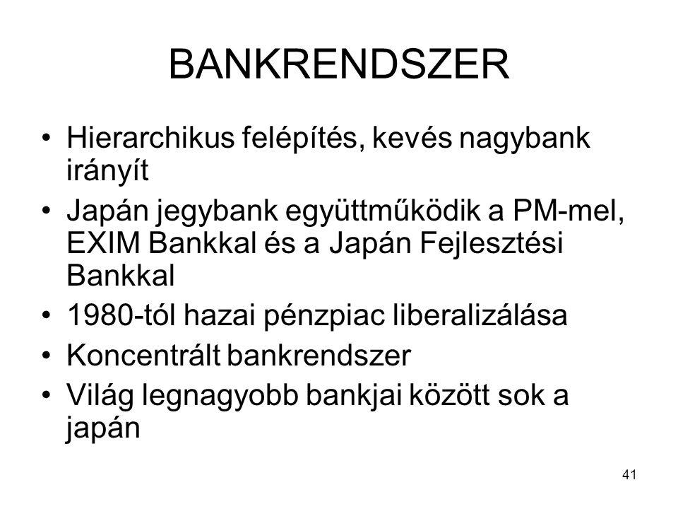 BANKRENDSZER Hierarchikus felépítés, kevés nagybank irányít