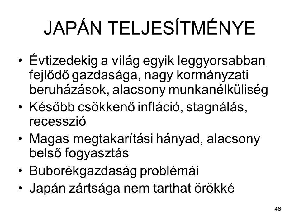 JAPÁN TELJESÍTMÉNYE Évtizedekig a világ egyik leggyorsabban fejlődő gazdasága, nagy kormányzati beruházások, alacsony munkanélküliség.
