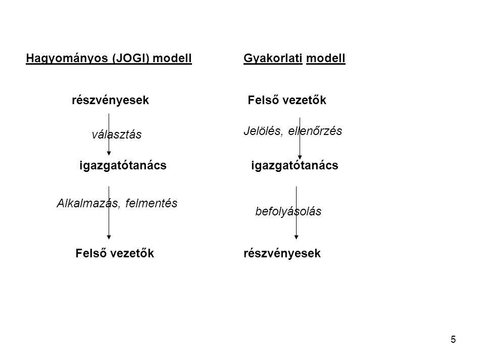 Hagyományos (JOGI) modell