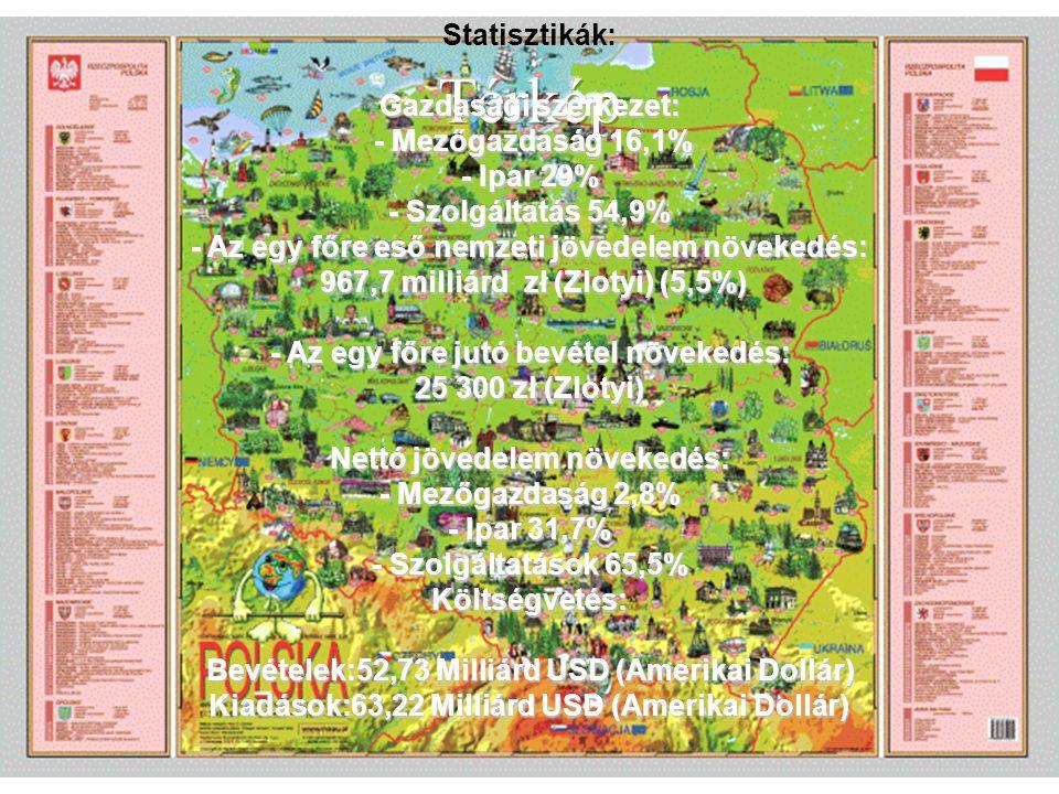 Statisztikák: Gazdasági szerkezet: - Mezőgazdaság 16,1% - Ipar 29% - Szolgáltatás 54,9% - Az egy főre eső nemzeti jövedelem növekedés: 967,7 milliárd zł (Zlotyi) (5,5%) - Az egy főre jutó bevétel növekedés: 25 300 zł (Zlotyi) Nettó jövedelem növekedés: - Mezőgazdaság 2,8% - Ipar 31,7% - Szolgáltatások 65,5% Költségvetés: Bevételek:52,73 Milliárd USD (Amerikai Dollár) Kiadások:63,22 Milliárd USD (Amerikai Dollár)