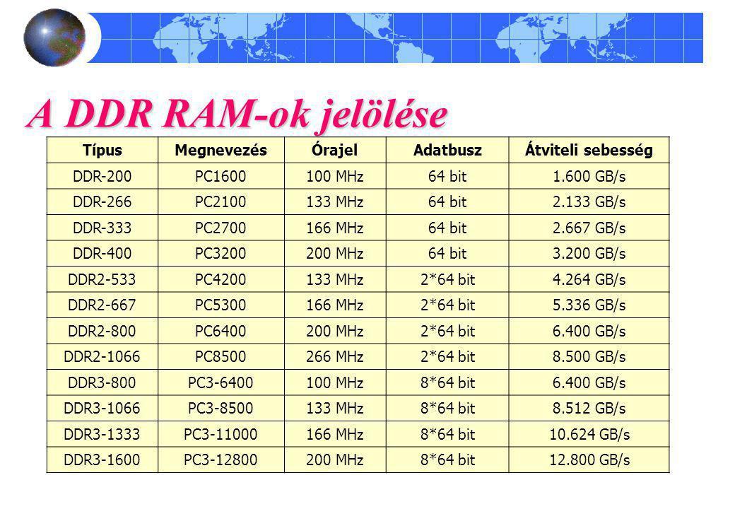 A DDR RAM-ok jelölése Típus Megnevezés Órajel Adatbusz