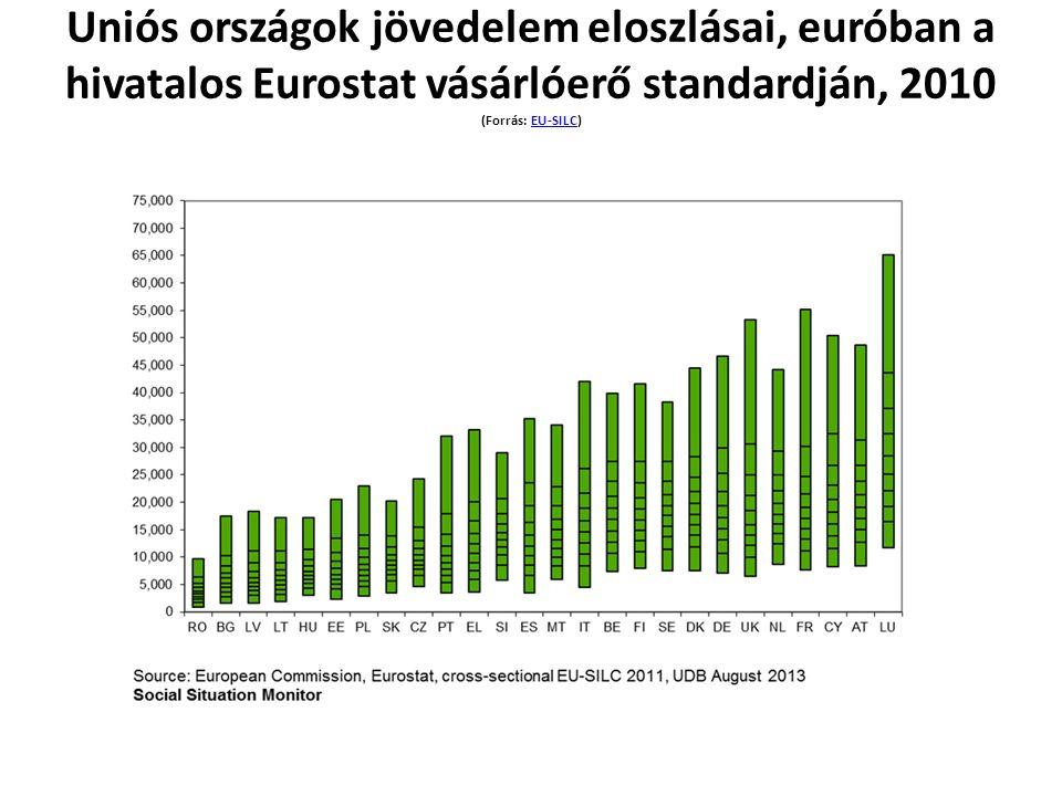 Uniós országok jövedelem eloszlásai, euróban a hivatalos Eurostat vásárlóerő standardján, 2010 (Forrás: EU-SILC)