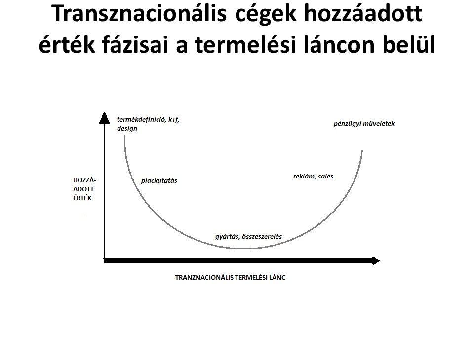 Transznacionális cégek hozzáadott érték fázisai a termelési láncon belül