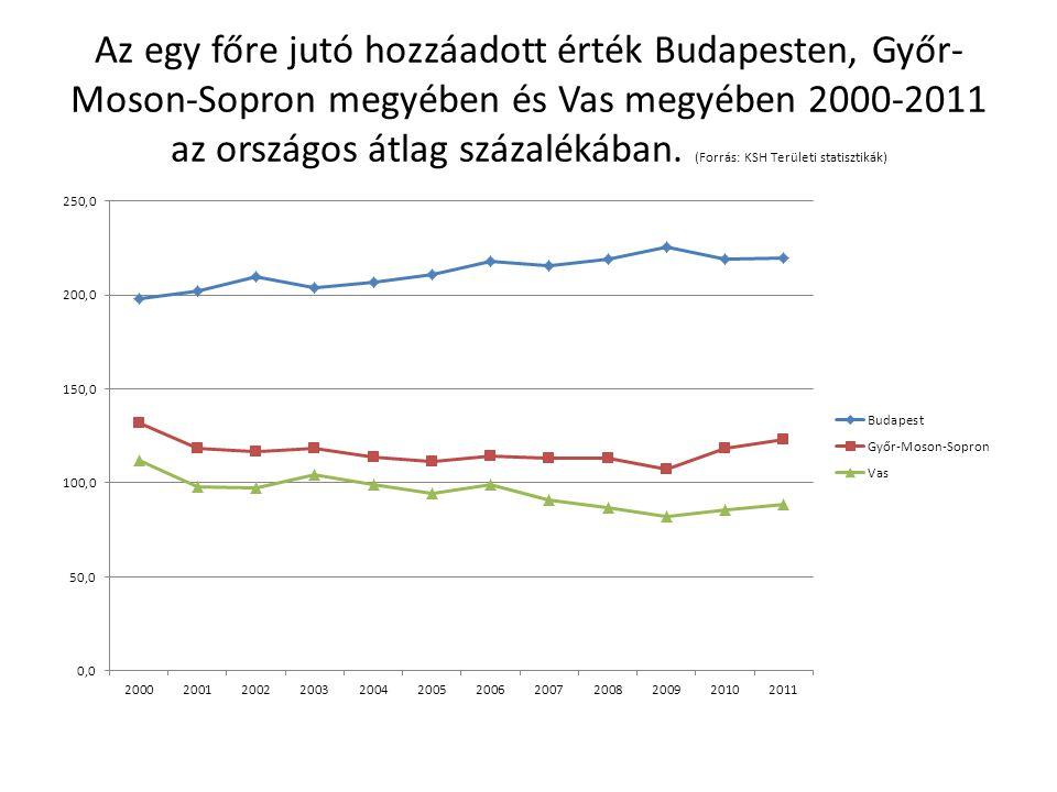 Az egy főre jutó hozzáadott érték Budapesten, Győr-Moson-Sopron megyében és Vas megyében 2000-2011 az országos átlag százalékában.