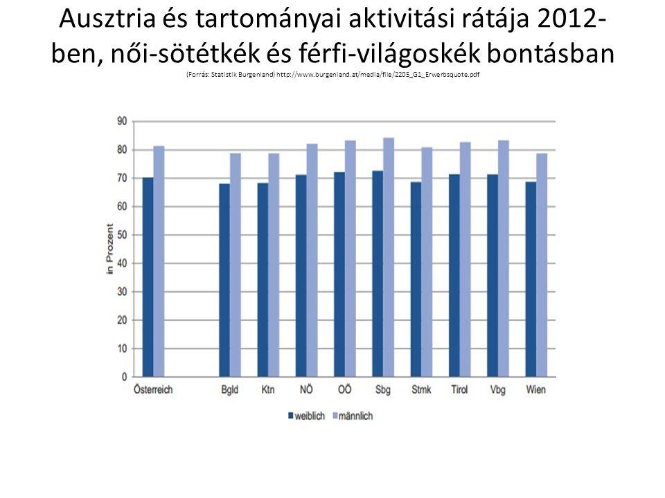 Ausztria és tartományai aktivitási rátája 2012-ben, női-sötétkék és férfi-világoskék bontásban (Forrás: Statistik Burgenland) http://www.burgenland.at/media/file/2205_G1_Erwerbsquote.pdf