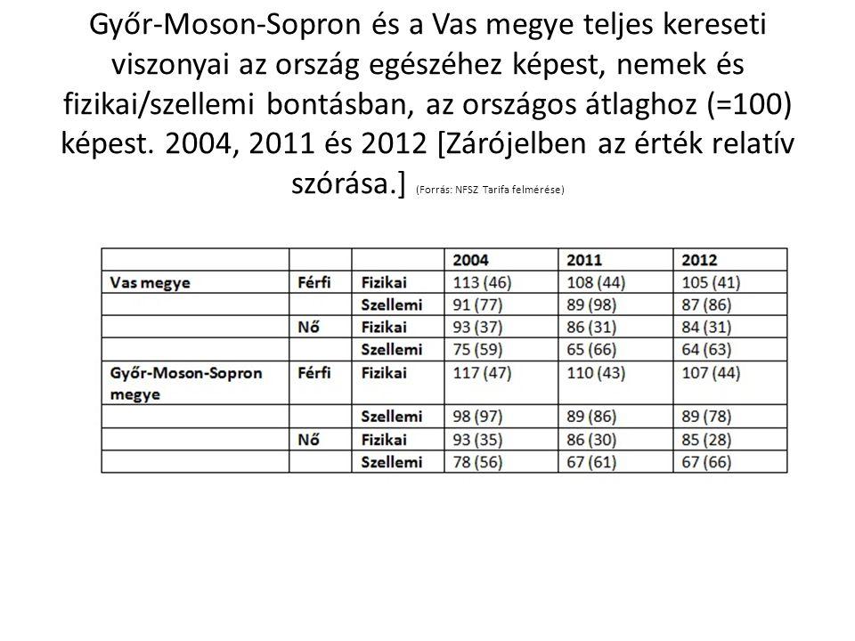Győr-Moson-Sopron és a Vas megye teljes kereseti viszonyai az ország egészéhez képest, nemek és fizikai/szellemi bontásban, az országos átlaghoz (=100) képest.