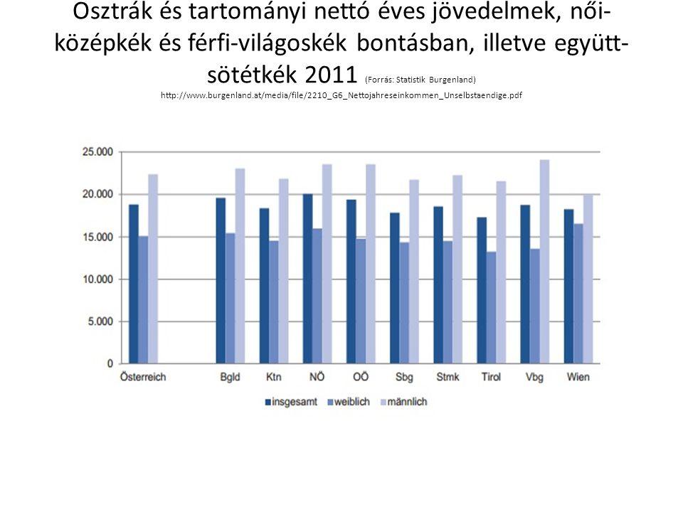 Osztrák és tartományi nettó éves jövedelmek, női-középkék és férfi-világoskék bontásban, illetve együtt-sötétkék 2011 (Forrás: Statistik Burgenland) http://www.burgenland.at/media/file/2210_G6_Nettojahreseinkommen_Unselbstaendige.pdf