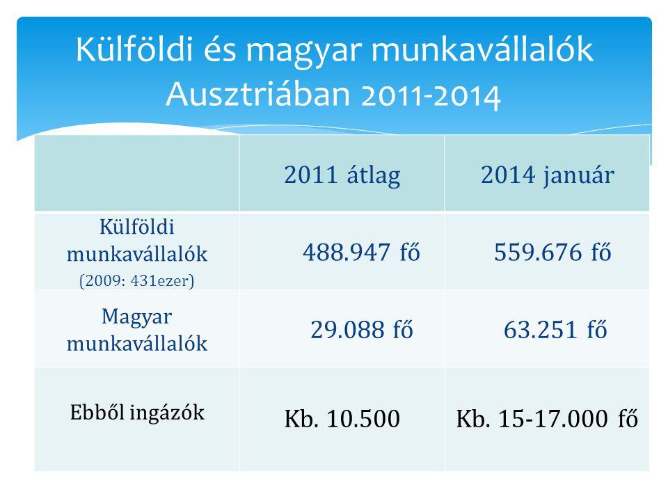 Külföldi és magyar munkavállalók Ausztriában 2011-2014