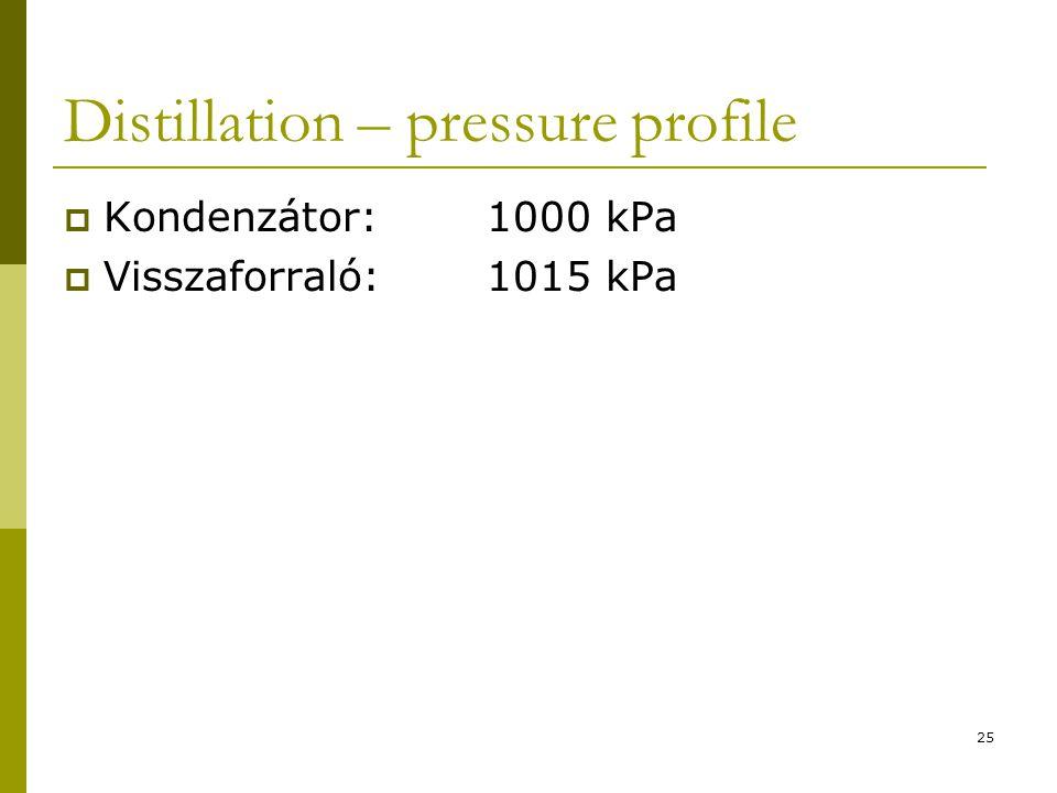 Distillation – pressure profile