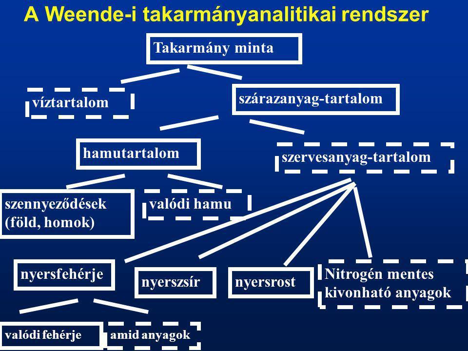A Weende-i takarmányanalitikai rendszer
