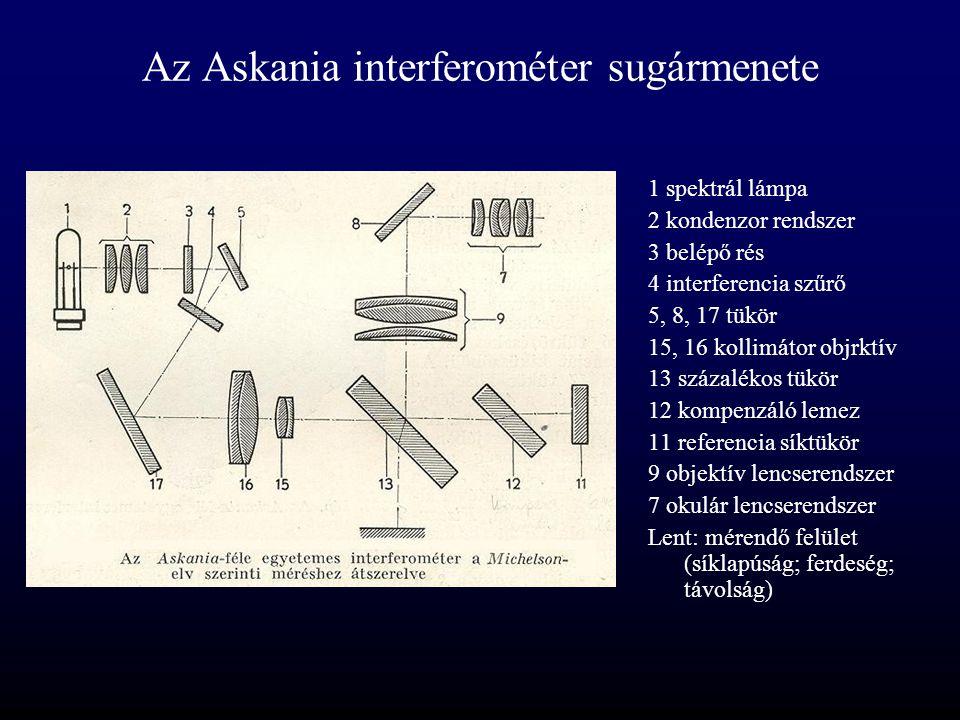 Az Askania interferométer sugármenete