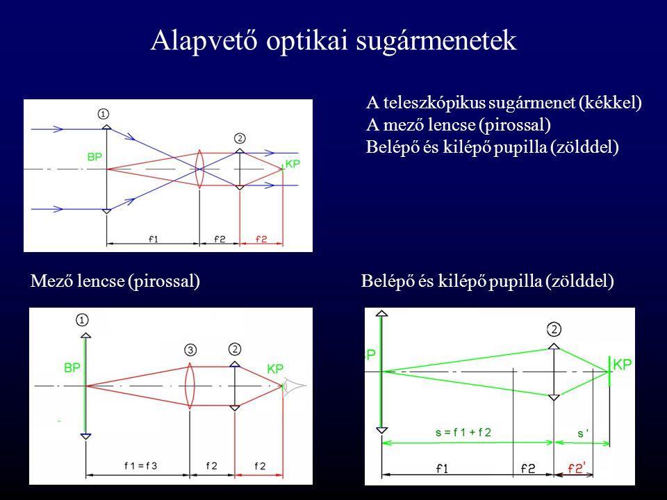 Alapvető optikai sugármenetek