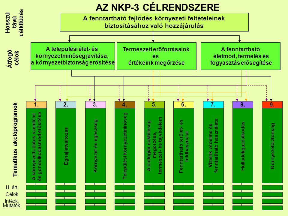 AZ NKP-3 CÉLRENDSZERE célkitűzés. Hosszú. távú. A fenntartható fejlődés környezeti feltételeinek biztosításához való hozzájárulás.