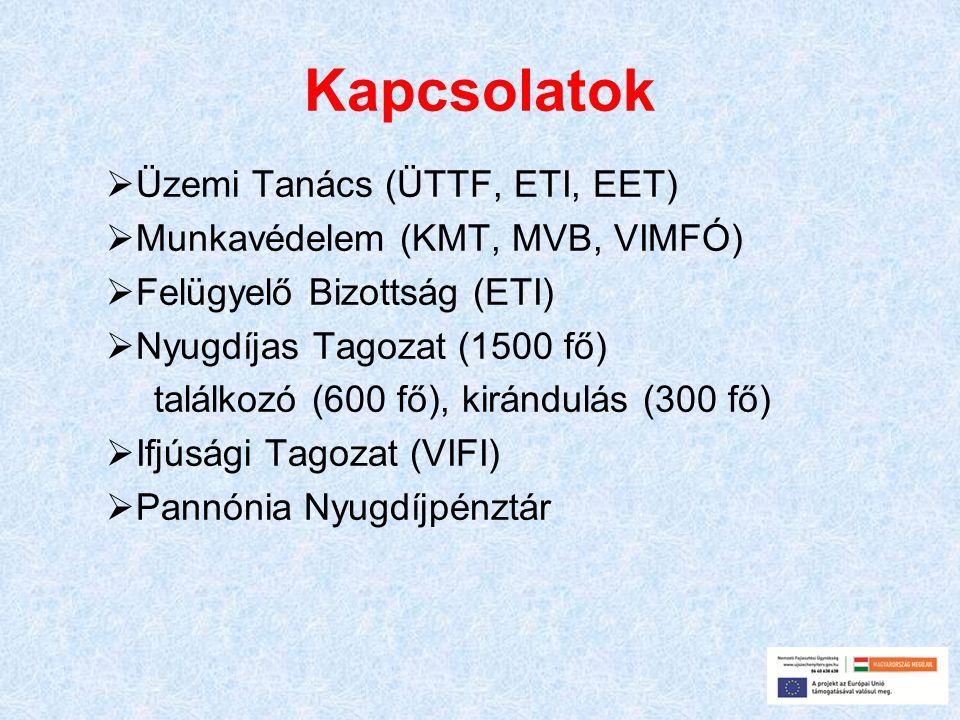 Kapcsolatok Üzemi Tanács (ÜTTF, ETI, EET)