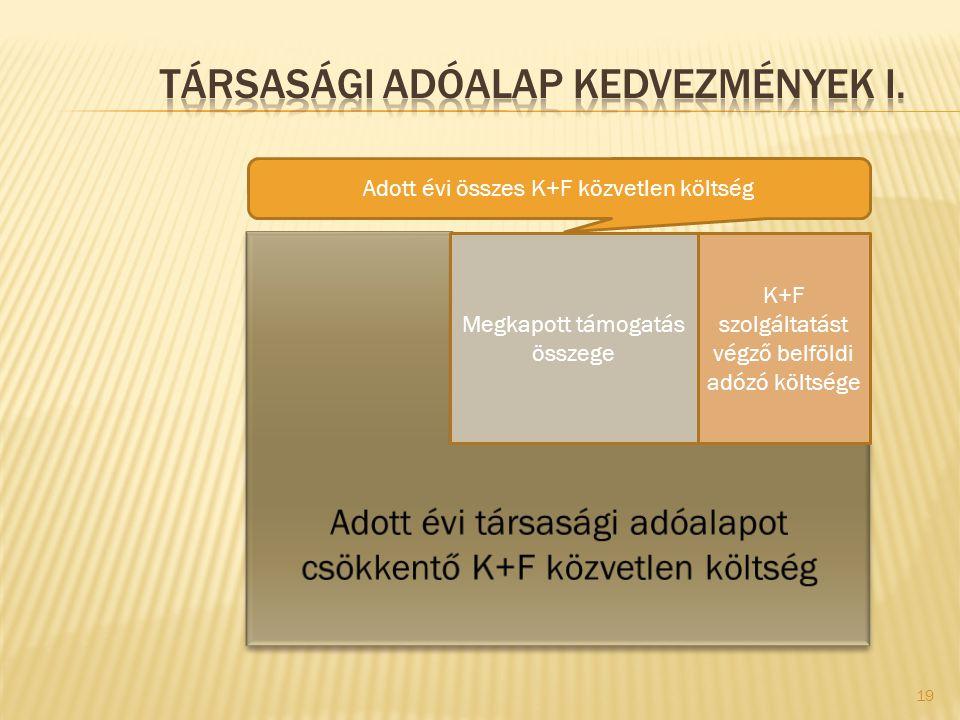 Társasági adóalap kedvezmények I.