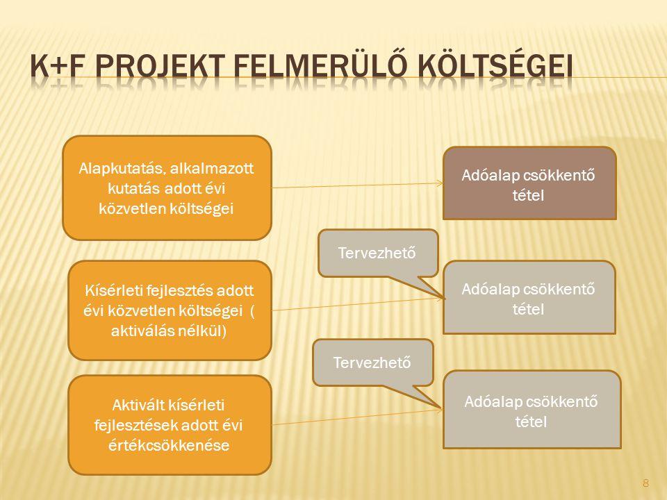 K+F projekt felmerülő költségei