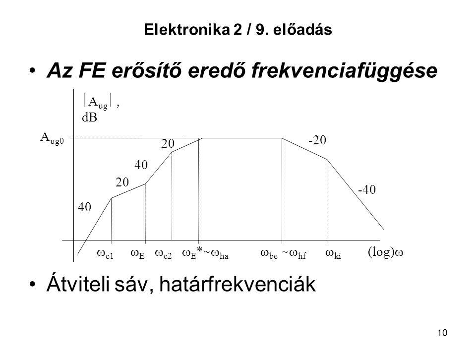 Az FE erősítő eredő frekvenciafüggése