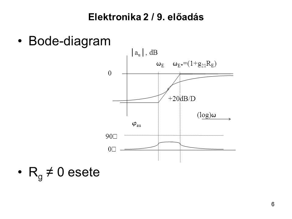 Bode-diagram Rg ≠ 0 esete Elektronika 2 / 9. előadás au, dB