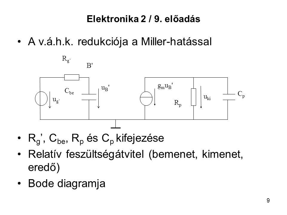 A v.á.h.k. redukciója a Miller-hatással