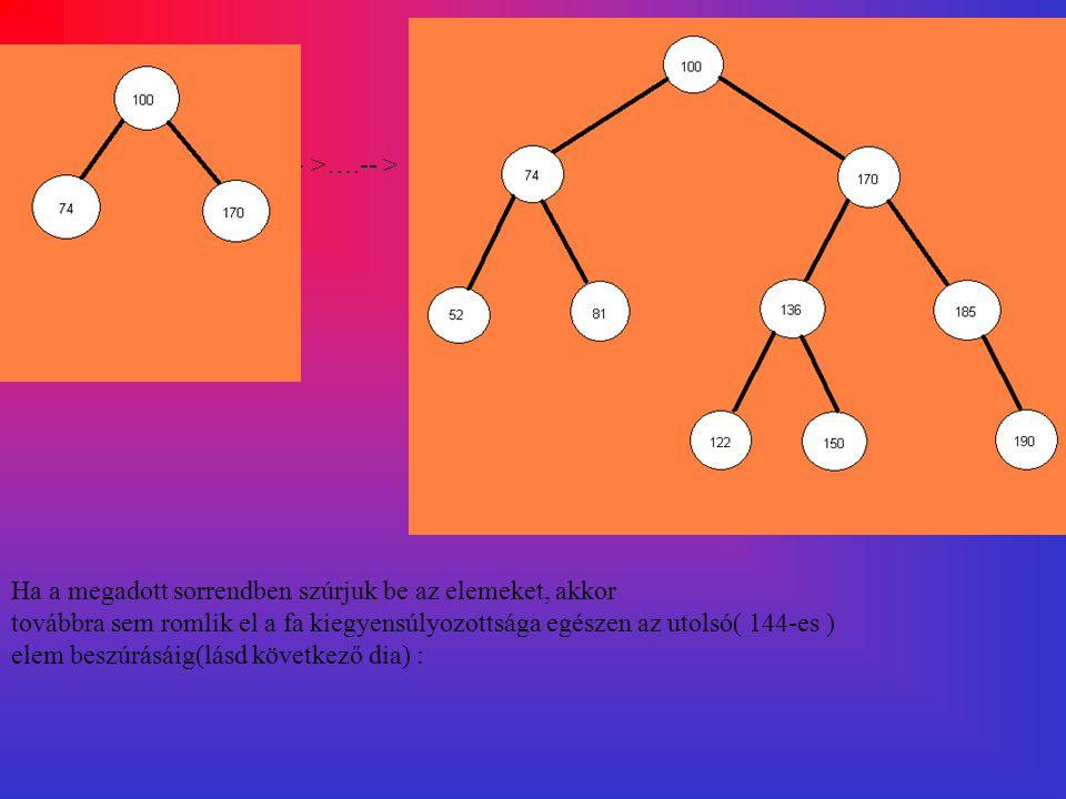 -- >….-- > Ha a megadott sorrendben szúrjuk be az elemeket, akkor. továbbra sem romlik el a fa kiegyensúlyozottsága egészen az utolsó( 144-es )