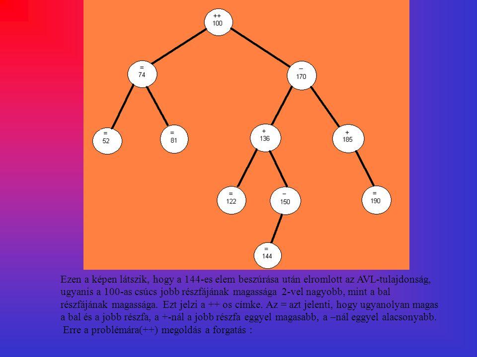 Ezen a képen látszik, hogy a 144-es elem beszúrása után elromlott az AVL-tulajdonság, ugyanis a 100-as csúcs jobb részfájának magassága 2-vel nagyobb, mint a bal részfájának magassága. Ezt jelzi a ++ os címke. Az = azt jelenti, hogy ugyanolyan magas a bal és a jobb részfa, a +-nál a jobb részfa eggyel magasabb, a –nál eggyel alacsonyabb.