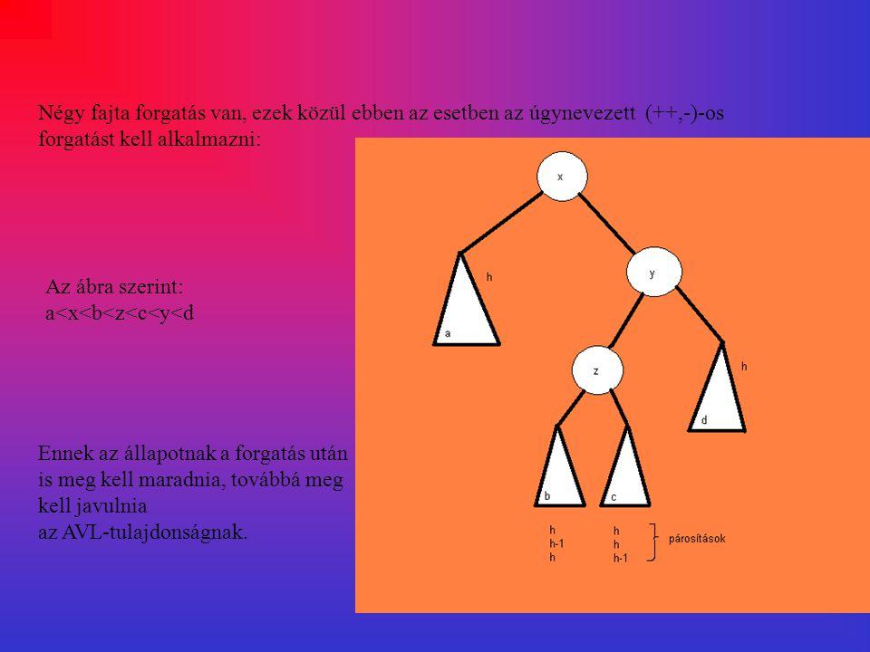 Négy fajta forgatás van, ezek közül ebben az esetben az úgynevezett (++,-)-os