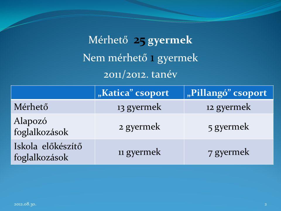 Mérhető 25 gyermek Nem mérhető 1 gyermek 2011/2012. tanév