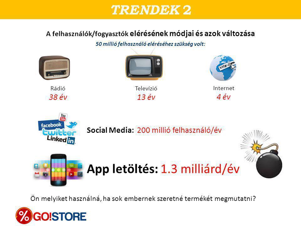 App letöltés: 1.3 milliárd/év