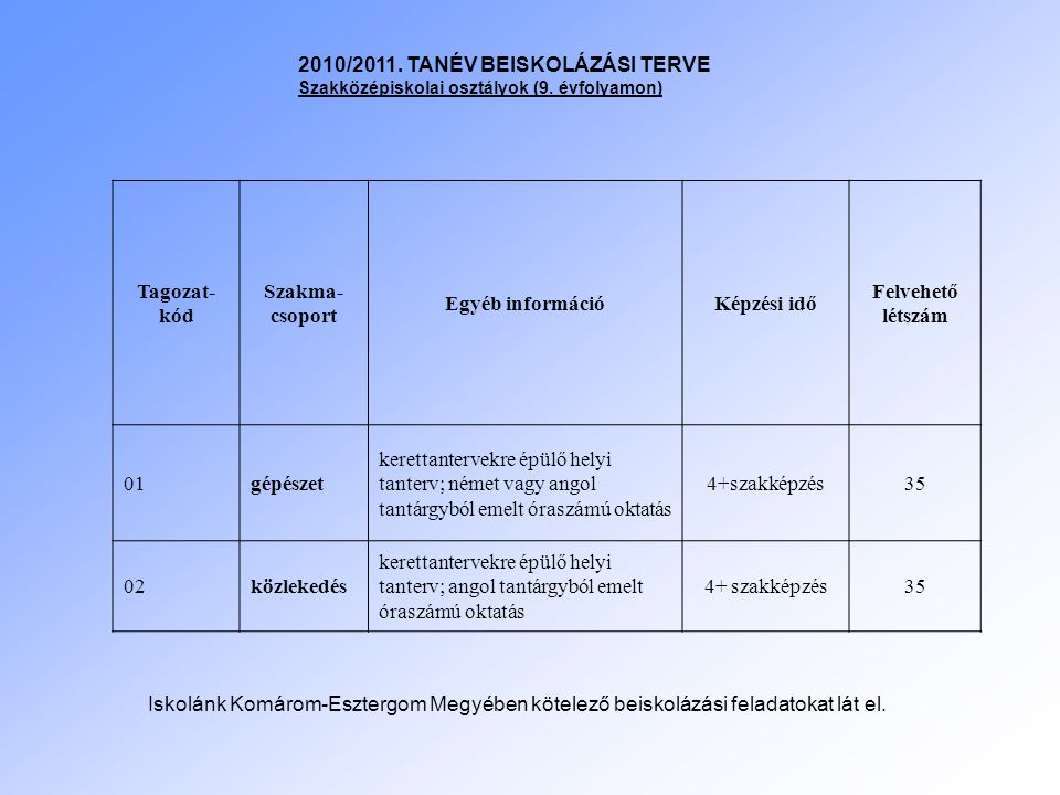 2010/2011. TANÉV BEISKOLÁZÁSI TERVE Tagozat-kód Szakma-csoport