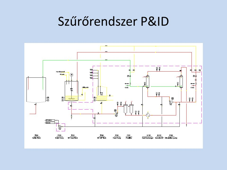 Szűrőrendszer P&ID